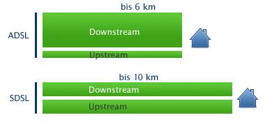 Was ist der Unterschied zwischen ADSL und SDSL?